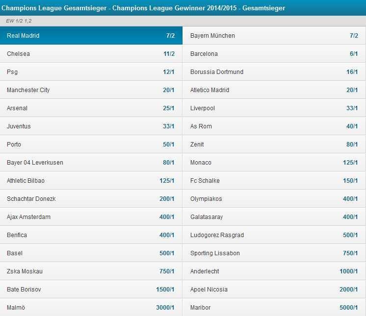 Champions League Wetten Wetten Auf Die Champions Lague