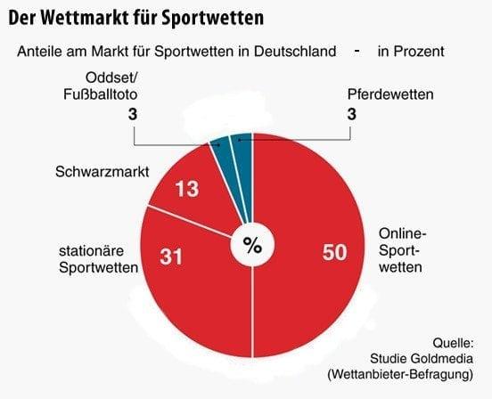 hunderennen wetten deutschland