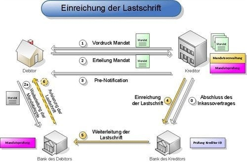 Was Ist Elektronisches Lastschriftverfahren