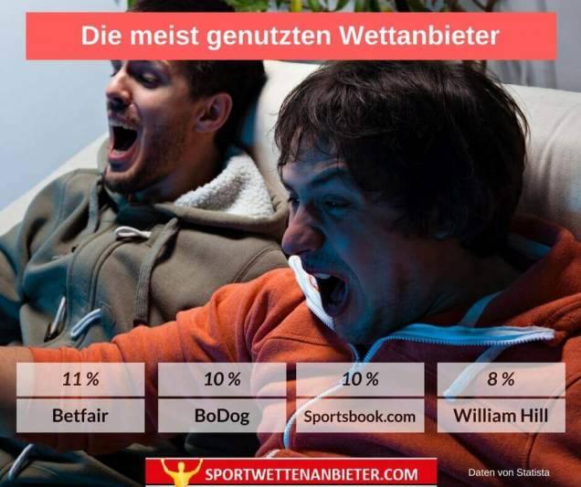 sportwettenanbieter deutschland