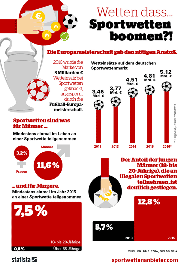 Sportwetten Statistik von sportwettenanbieter.com