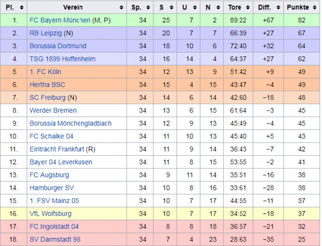 Abschlusstabelle der deutschen Bundesliga aus der Saison 2016/2017