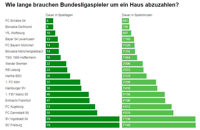 Tabelle die zeigt, wie schnell ein Bundesligaspieler ein neues Haus abbezahlt